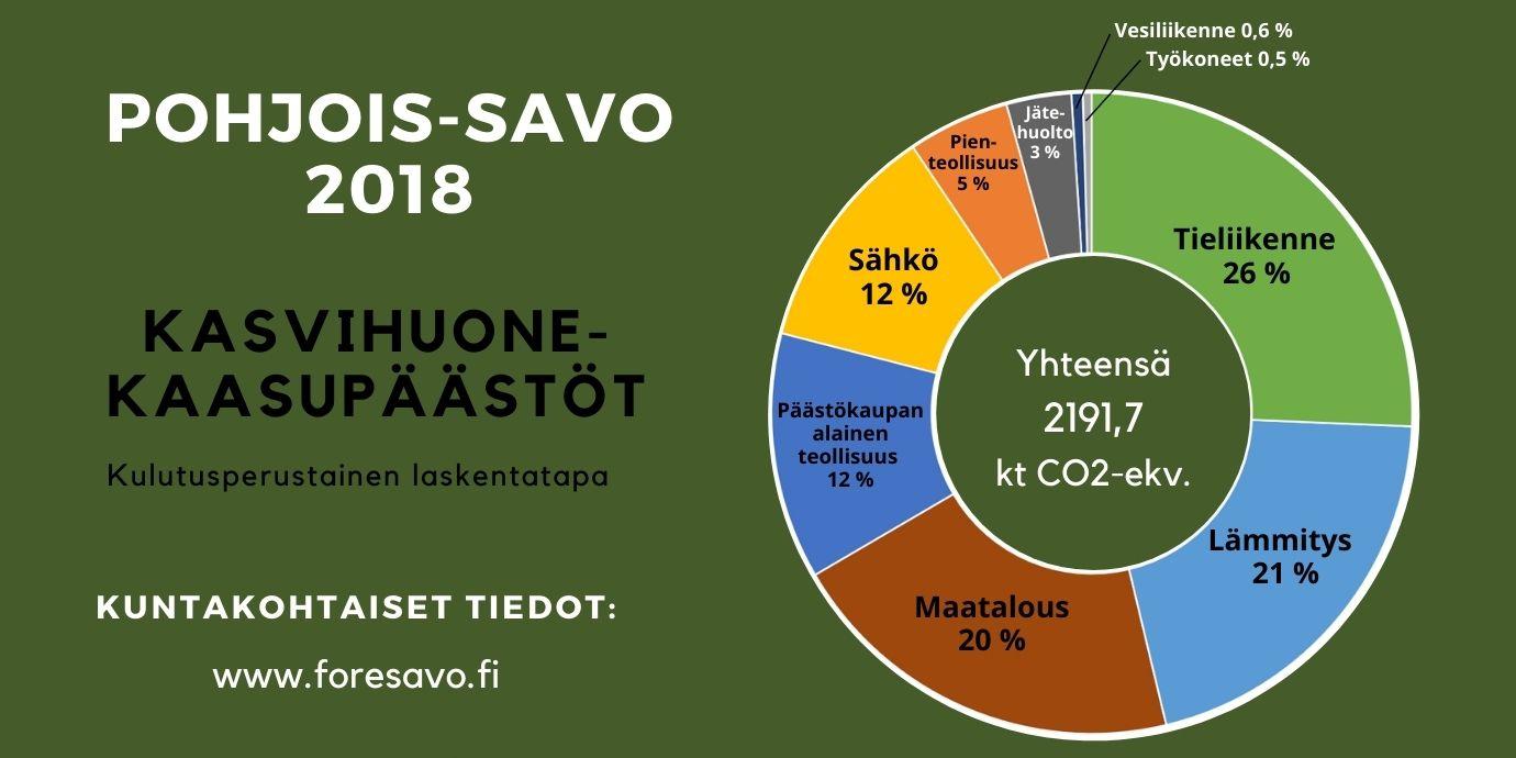Pohjois-Savon kasvihuonekaasupäästöt ympyrädiagrammina.