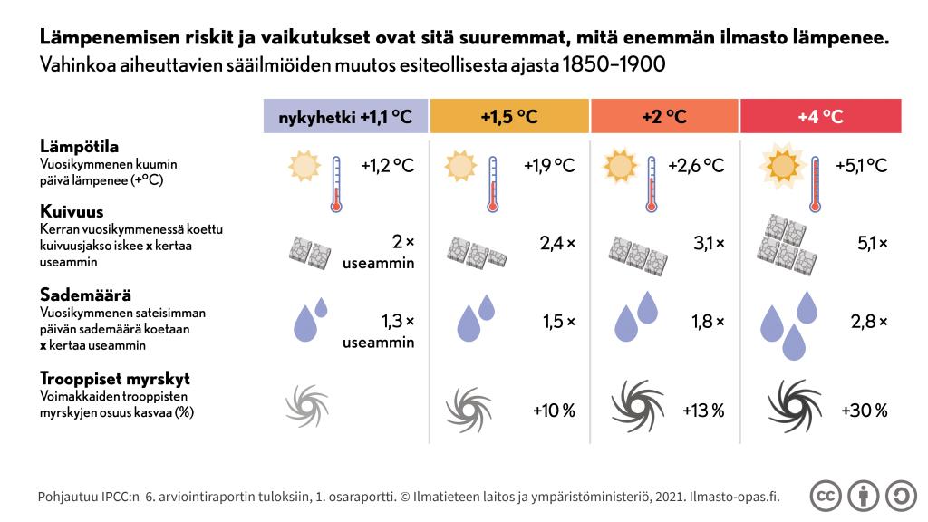 Lämpenemisen riskit ja vaikutukset ovat sitä suuremmat, mitä enemmän ilmasto lämpenee.
